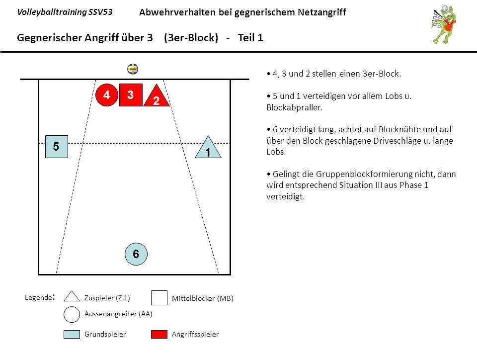 Volleyballtraining SSV53 Abwehrverhalten bei gegnerischem Netzangriff 6 5 1 43 2 Gegnerischer Angriff über 3 (3er-Block) - Teil 1 Legende : Zuspieler (Z,L) Mittelblocker (MB) Aussenangreifer (AA) GrundspielerAngriffsspieler 4, 3 und 2 stellen einen 3er-Block.