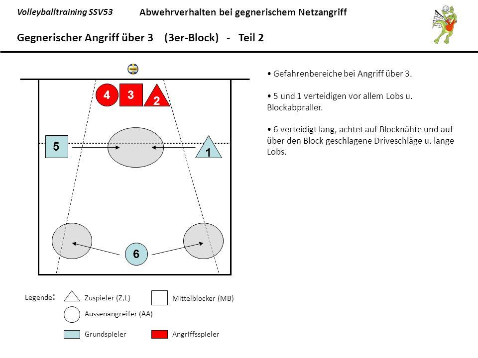 Volleyballtraining SSV53 Abwehrverhalten bei gegnerischem Netzangriff 6 5 1 43 2 Gegnerischer Angriff über 3 (3er-Block) - Teil 2 Legende : Zuspieler (Z,L) Mittelblocker (MB) Aussenangreifer (AA) GrundspielerAngriffsspieler Gefahrenbereiche bei Angriff über 3.
