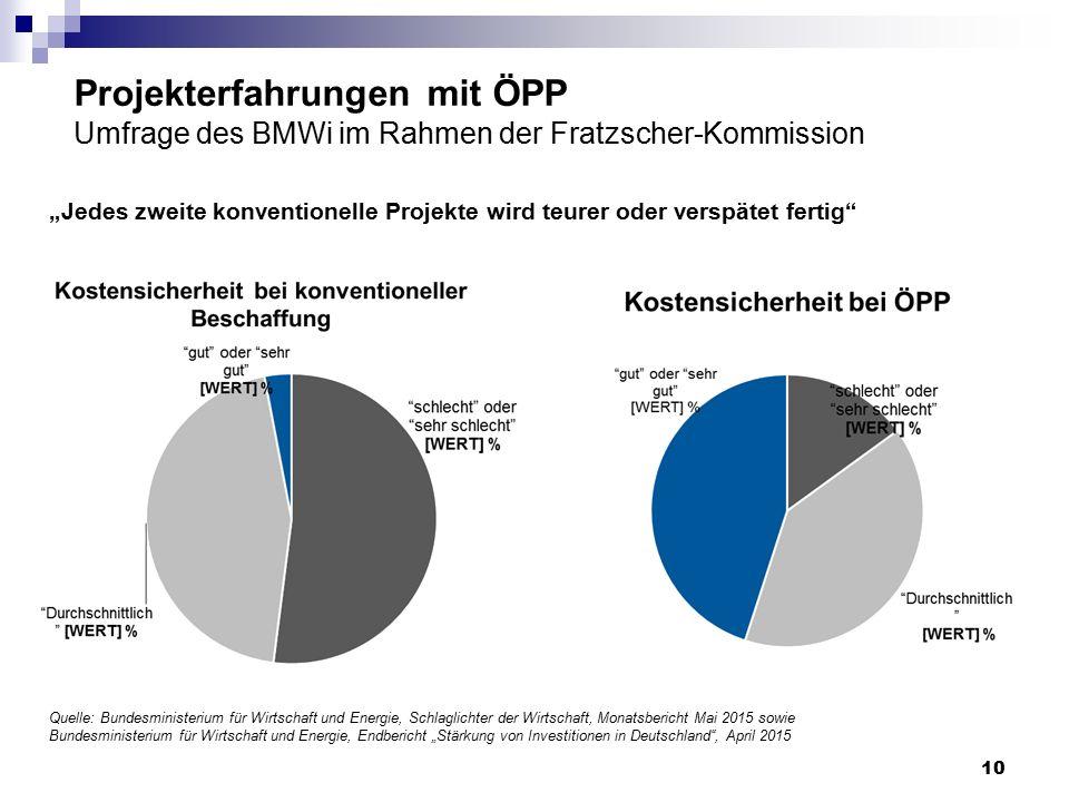 """Projekterfahrungen mit ÖPP Umfrage des BMWi im Rahmen der Fratzscher-Kommission """"Jedes zweite konventionelle Projekte wird teurer oder verspätet ferti"""
