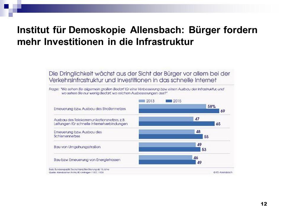 Institut für Demoskopie Allensbach: Bürger fordern mehr Investitionen in die Infrastruktur 12