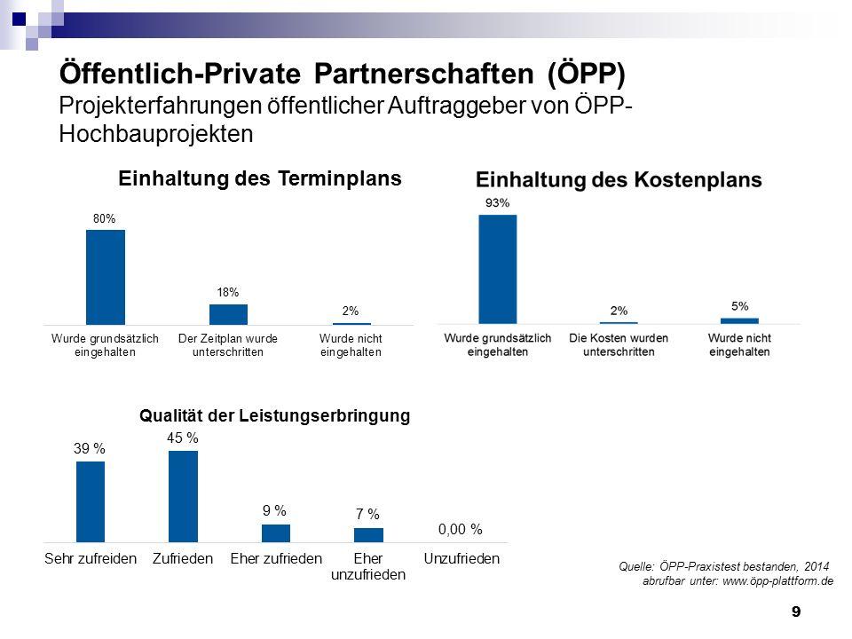 Öffentlich-Private Partnerschaften (ÖPP) Projekterfahrungen öffentlicher Auftraggeber von ÖPP- Hochbauprojekten Quelle: ÖPP-Praxistest bestanden, 2014