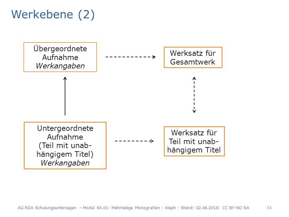 Werkebene (2) 34 Übergeordnete Aufnahme Werkangaben Werksatz für Gesamtwerk Untergeordnete Aufnahme (Teil mit unab- hängigem Titel) Werkangaben Werksa