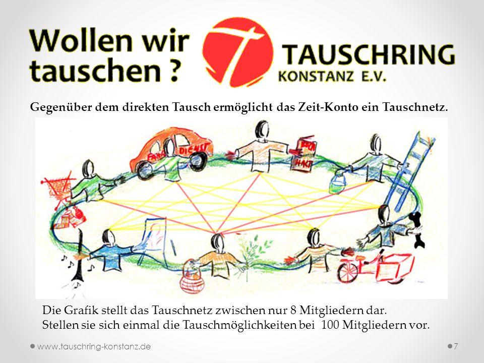 www.tauschring-konstanz.de7 Gegenüber dem direkten Tausch ermöglicht das Zeit-Konto ein Tauschnetz.