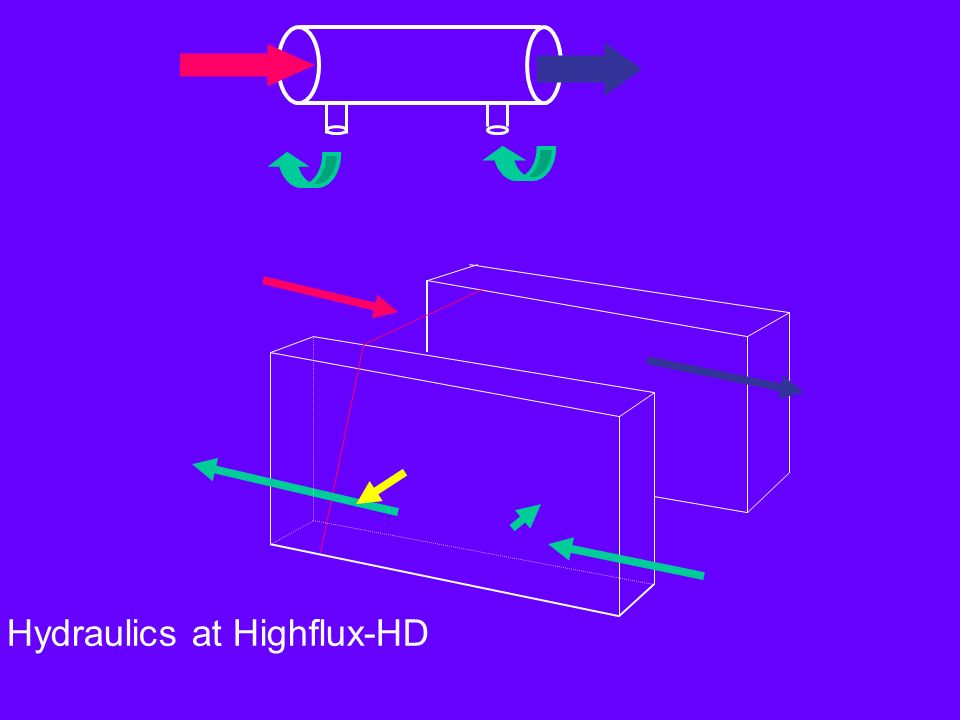 Hydraulics at Highflux-HD