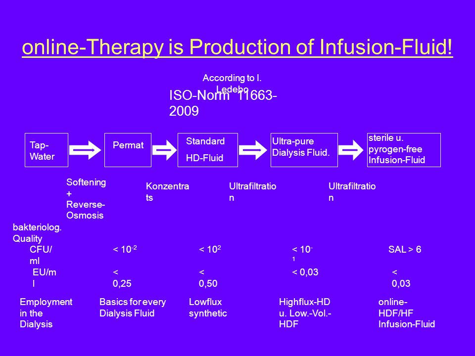 online-Therapy is Production of Infusion-Fluid! Tap- Water Permat Standard HD-Fluid Ultra-pure Dialysis Fluid. sterile u. pyrogen-free Infusion-Fluid