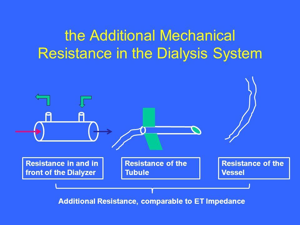 Hydraulics at online-HDF Solvant Drag
