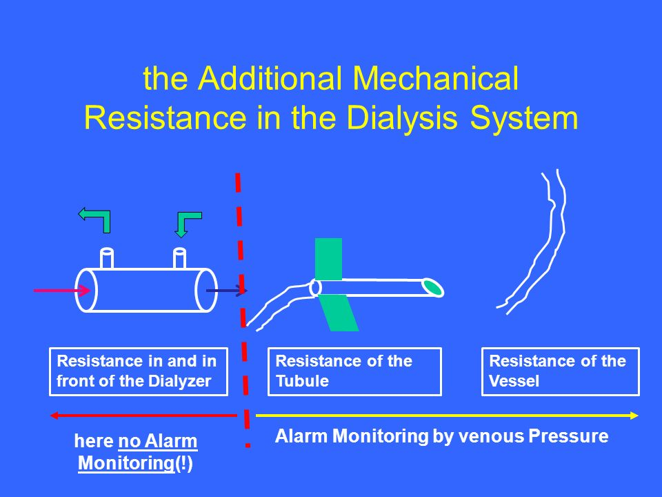 the Additional Mechanical Resistance in the Dialysis System Resistance in and in front of the Dialyzer Resistance of the Tubule Resistance of the Vessel here no Alarm Monitoring(!) Alarm Monitoring by venous Pressure