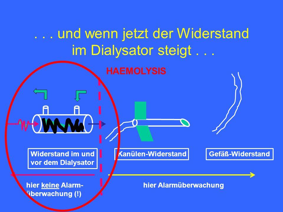 ... und wenn jetzt der Widerstand im Dialysator steigt...