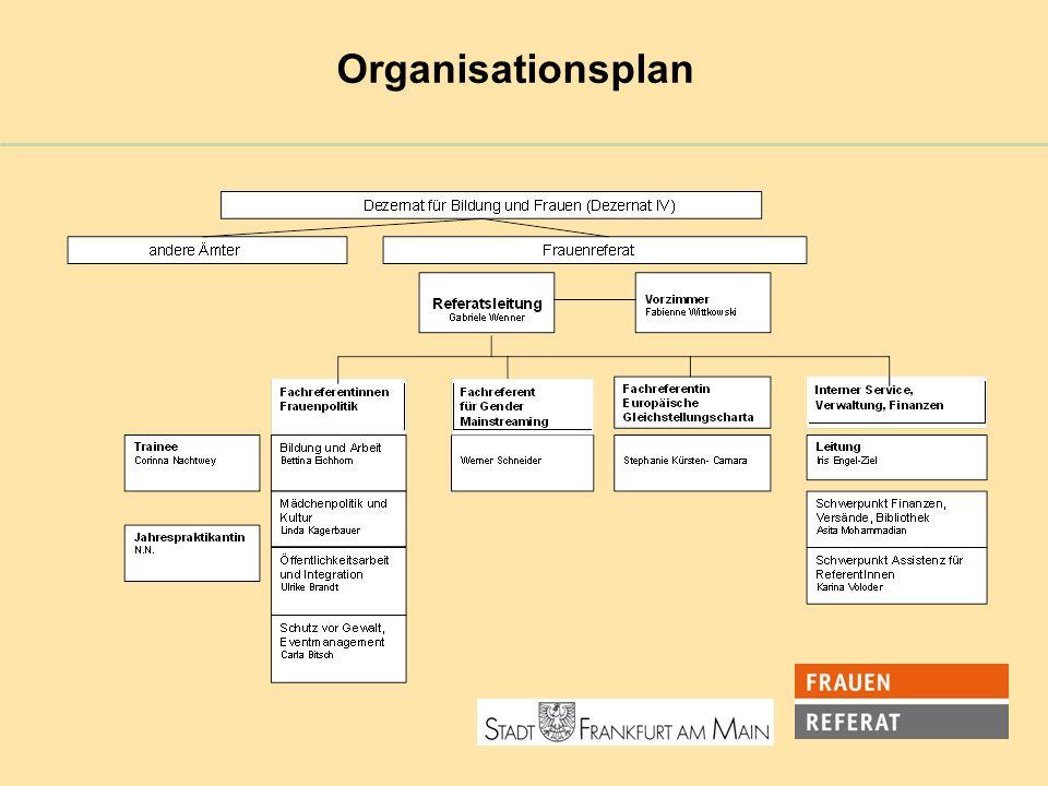 Woran wir arbeiten Wir unterstützen Politik, Verwaltung und Institutionen bei der Planung und Umsetzung frauen- und mädchenspezifischer Aspekte.