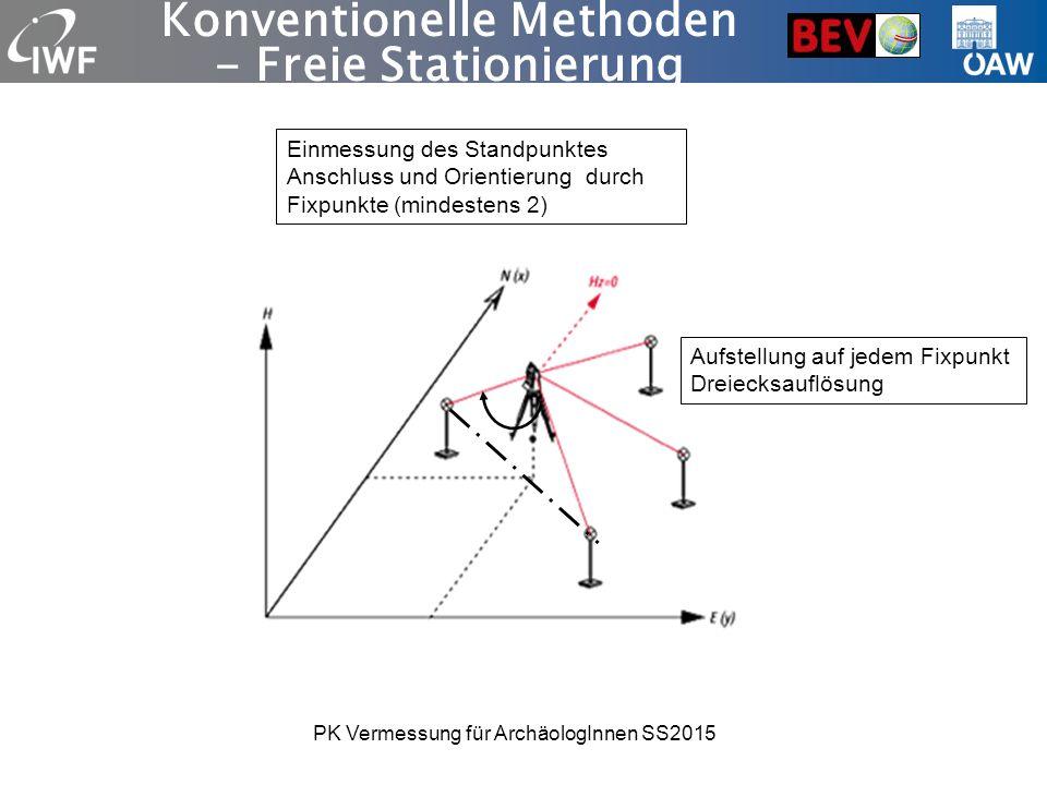 Konventionelle Methoden - Freie Stationierung Einmessung des Standpunktes Anschluss und Orientierung durch Fixpunkte (mindestens 2) Aufstellung auf jedem Fixpunkt Dreiecksauflösung PK Vermessung für ArchäologInnen SS2015