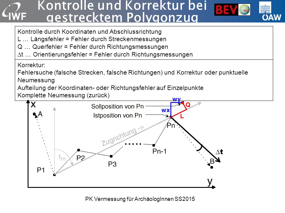 Kontrolle und Korrektur bei gestrecktem Polygonzug Kontrolle durch Koordinaten und Abschlussrichtung L … Längsfehler = Fehler durch Streckenmessungen Q … Querfehler = Fehler durch Richtungsmessungen ∆t … Orientierungsfehler = Fehler durch Richtungsmessungen ∆t Korrektur: Fehlersuche (falsche Strecken, falsche Richtungen) und Korrektur oder punktuelle Neumessung Aufteilung der Koordinaten- oder Richtungsfehler auf Einzelpunkte Komplette Neumessung (zurück) PK Vermessung für ArchäologInnen SS2015