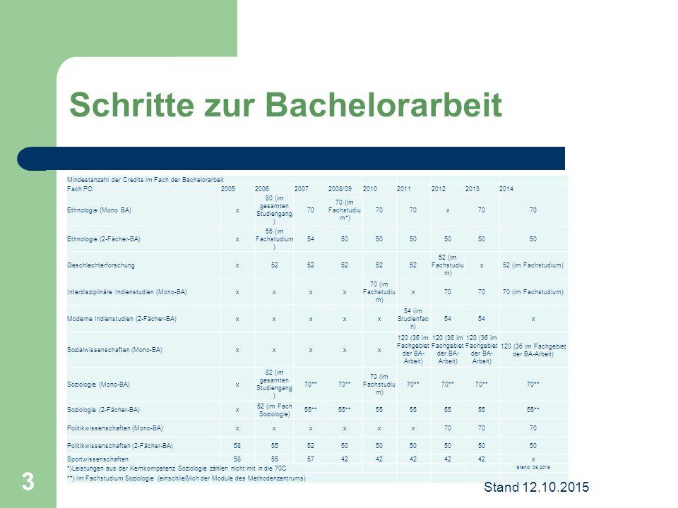 Mindestanzahl der Credits im Fach der Bachelorarbeit Fach PO2005200620072008/0920102011201220132014 Ethnologie (Mono BA)x 80 (im gesamten Studiengang