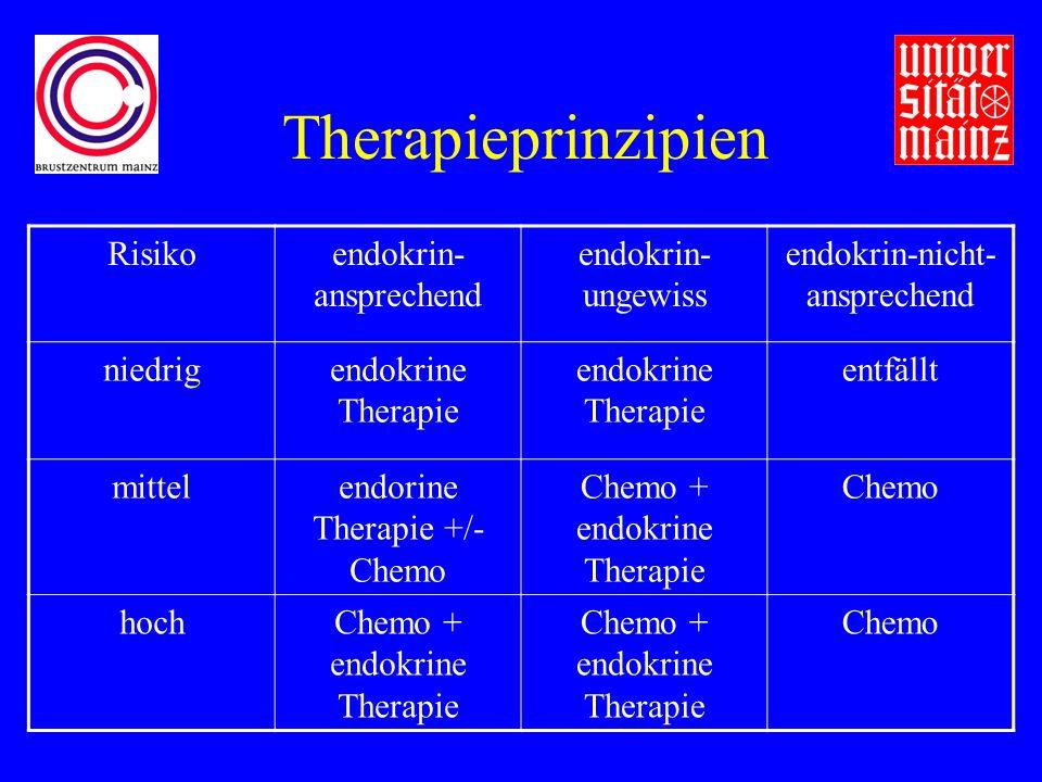 Therapieprinzipien Risikoendokrin- ansprechend endokrin- ungewiss endokrin-nicht- ansprechend niedrigendokrine Therapie entfällt mittelendorine Therapie +/- Chemo Chemo + endokrine Therapie Chemo hochChemo + endokrine Therapie Chemo