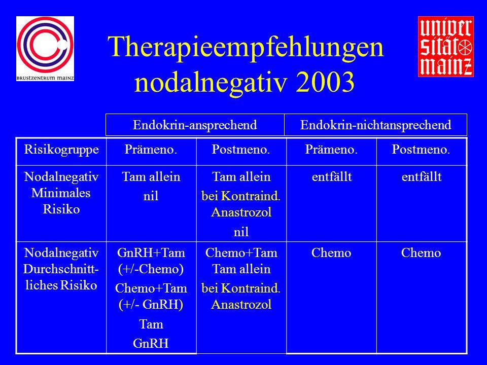 Therapieempfehlungen nodalnegativ 2003 RisikogruppePrämeno.Postmeno.Prämeno.Postmeno.