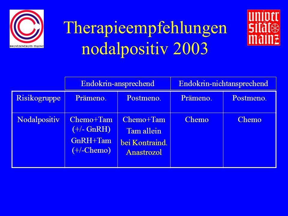 Therapieempfehlungen nodalpositiv 2003 RisikogruppePrämeno.Postmeno.Prämeno.Postmeno.