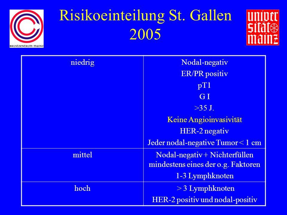 Risikoeinteilung St. Gallen 2005 niedrigNodal-negativ ER/PR positiv pT1 G I >35 J.