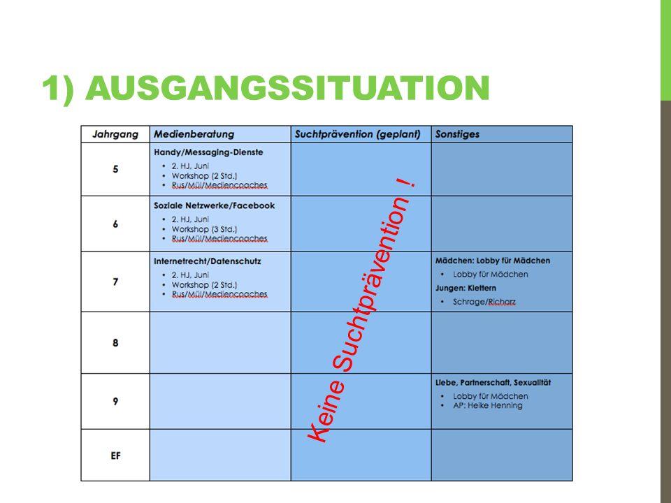 1) AUSGANGSSITUATION Keine Suchtprävention !