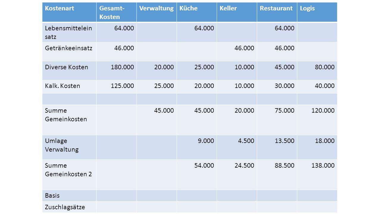 KostenartGesamt- Kosten VerwaltungKücheKellerRestaurantLogis Lebensmittelein satz 64.000 Getränkeeinsatz46.000 Diverse Kosten180.00020.00025.00010.00045.00080.000 Kalk.