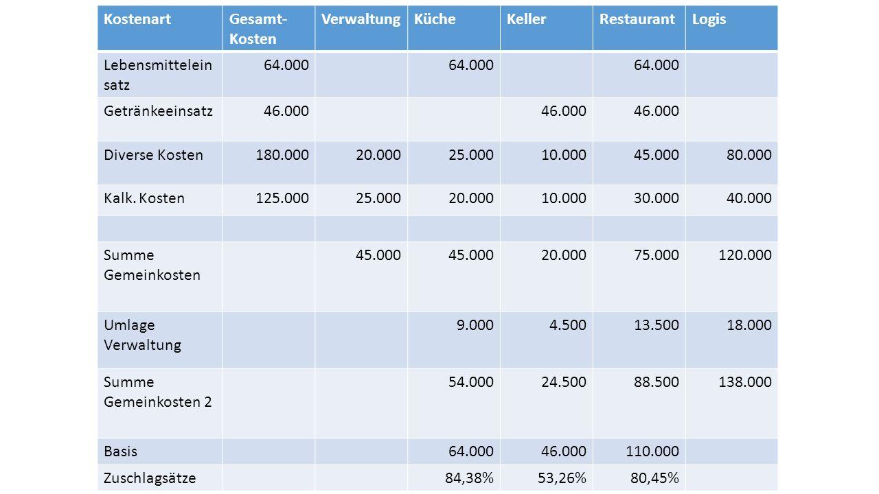 2.Berchnen des NRA für eine Flasche Wein, wenn der Wareneinsatz 6,50 € beträgt und der Verkaufspreis inkl.