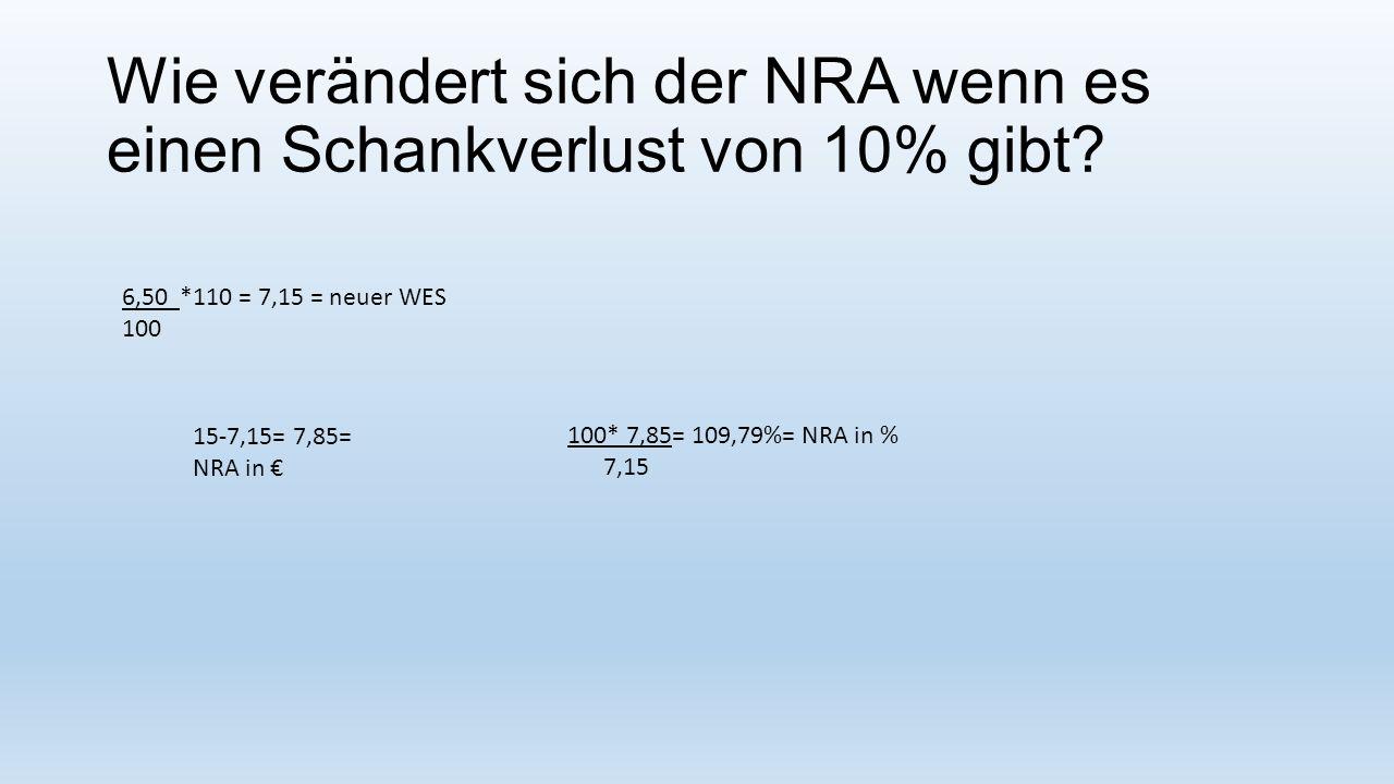 Wie verändert sich der NRA wenn es einen Schankverlust von 10% gibt? 6,50 *110 = 7,15 = neuer WES 100 15-7,15= 7,85= NRA in € 100* 7,85= 109,79%= NRA