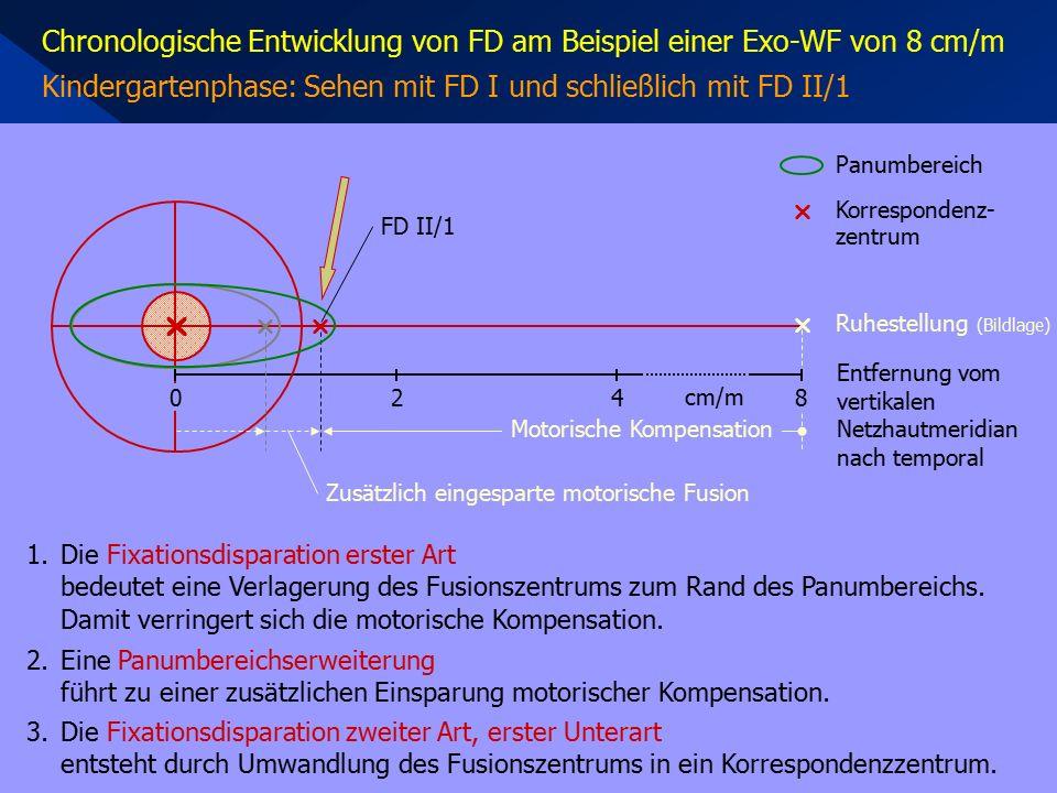 Chronologische Entwicklung von FD am Beispiel einer Exo-WF von 8 cm/m Kindergartenphase: Sehen mit FD I und schließlich mit FD II/1  420 1.Die Fixati