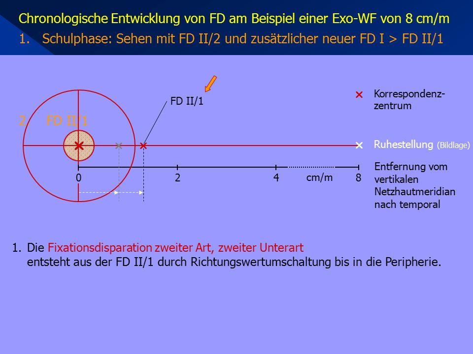 1.Die Fixationsdisparation zweiter Art, zweiter Unterart entsteht aus der FD II/1 durch Richtungswertumschaltung bis in die Peripherie. Chronologische