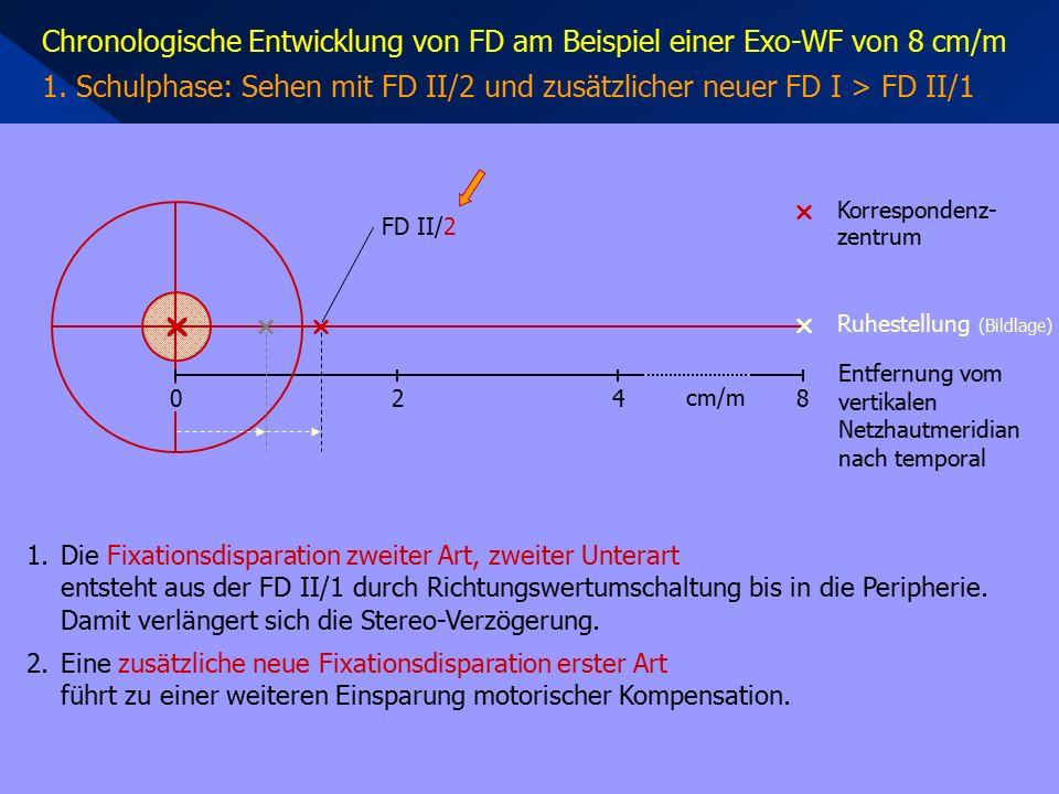 1.Die Fixationsdisparation zweiter Art, zweiter Unterart entsteht aus der FD II/1 durch Richtungswertumschaltung bis in die Peripherie. Damit verlänge