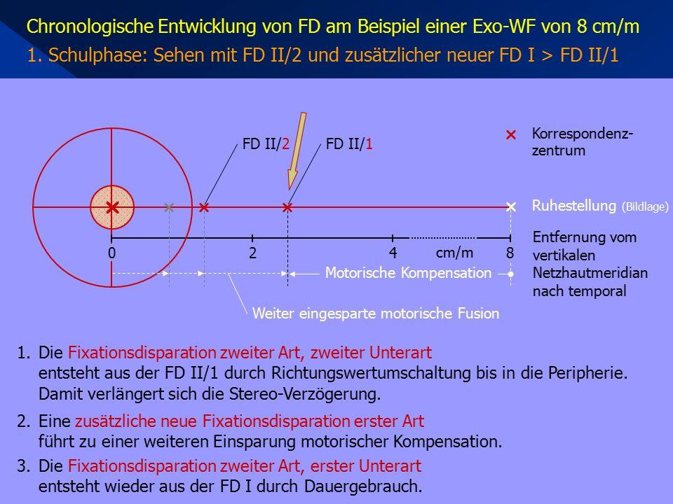Chronologische Entwicklung von FD am Beispiel einer Exo-WF von 8 cm/m 1. Schulphase: Sehen mit FD II/2 und zusätzlicher neuer FD I > FD II/1  420 1.D