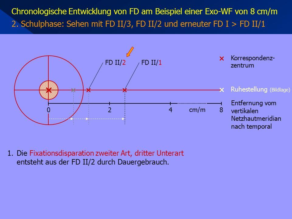 Chronologische Entwicklung von FD am Beispiel einer Exo-WF von 8 cm/m 2.