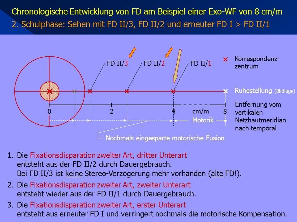 Chronologische Entwicklung von FD am Beispiel einer Exo-WF von 8 cm/m 2. Schulphase: Sehen mit FD II/3, FD II/2 und erneuter FD I > FD II/1 1.Die Fixa