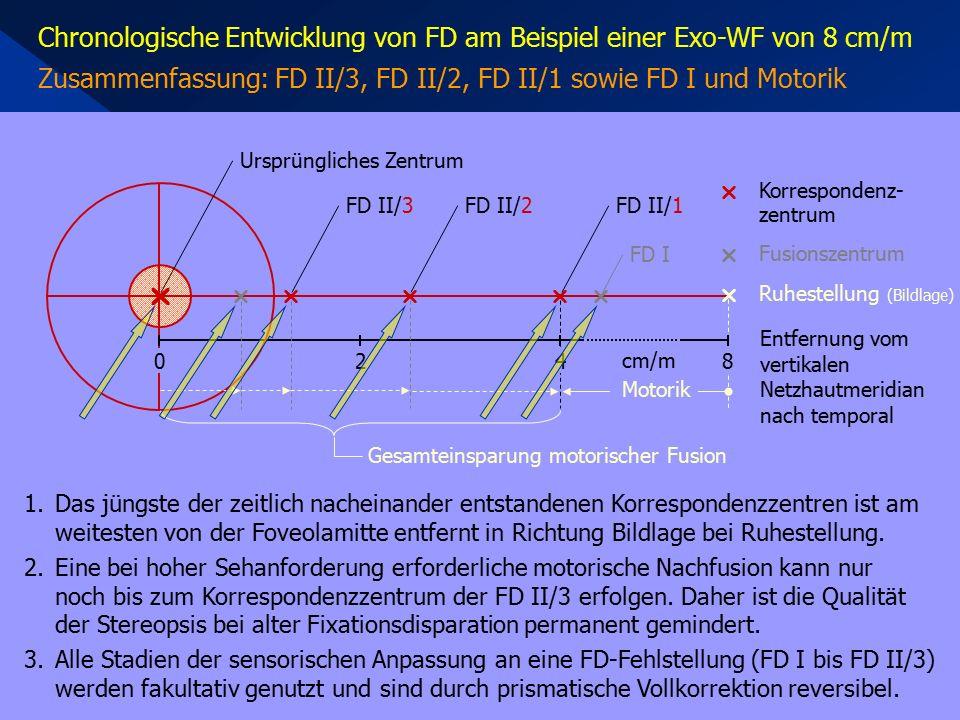 Chronologische Entwicklung von FD am Beispiel einer Exo-WF von 8 cm/m Zusammenfassung: FD II/3, FD II/2, FD II/1 sowie FD I und Motorik 1.Das jüngste der zeitlich nacheinander entstandenen Korrespondenzzentren ist am weitesten von der Foveolamitte entfernt in Richtung Bildlage bei Ruhestellung.