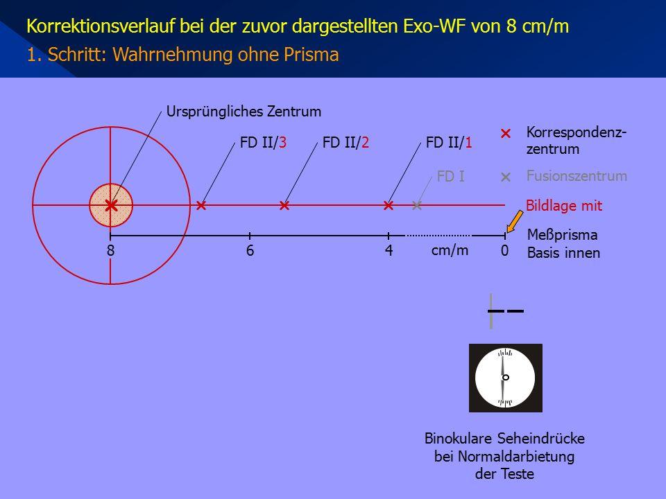 Korrektionsverlauf bei der zuvor dargestellten Exo-WF von 8 cm/m 1. Schritt: Wahrnehmung ohne Prisma     Korrespondenz- zentrum 468 cm/m 0 Meßpri