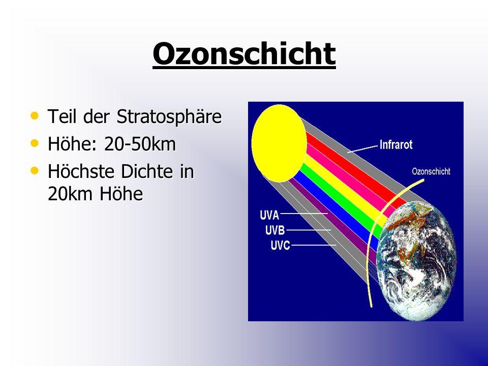Ozonschicht Teil der Stratosphäre Teil der Stratosphäre Höhe: 20-50km Höhe: 20-50km Höchste Dichte in 20km Höhe Höchste Dichte in 20km Höhe