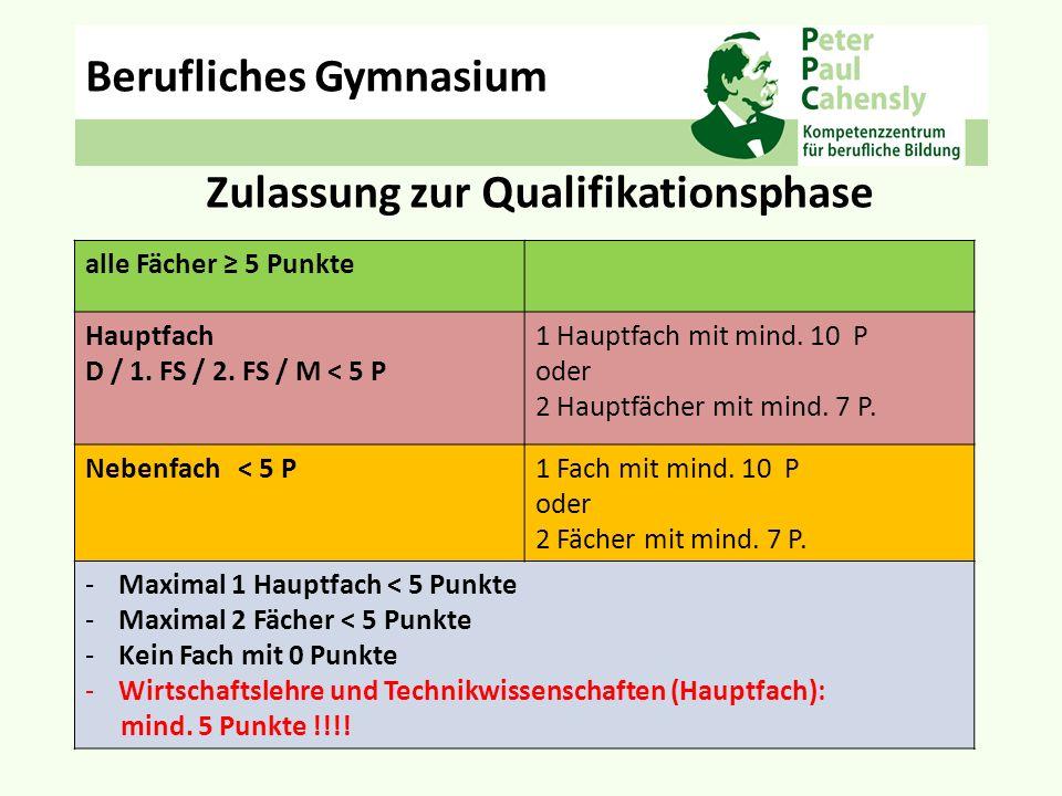 alle Fächer ≥ 5 Punkte Hauptfach D / 1. FS / 2. FS / M < 5 P 1 Hauptfach mit mind. 10 P oder 2 Hauptfächer mit mind. 7 P. Nebenfach < 5 P1 Fach mit mi