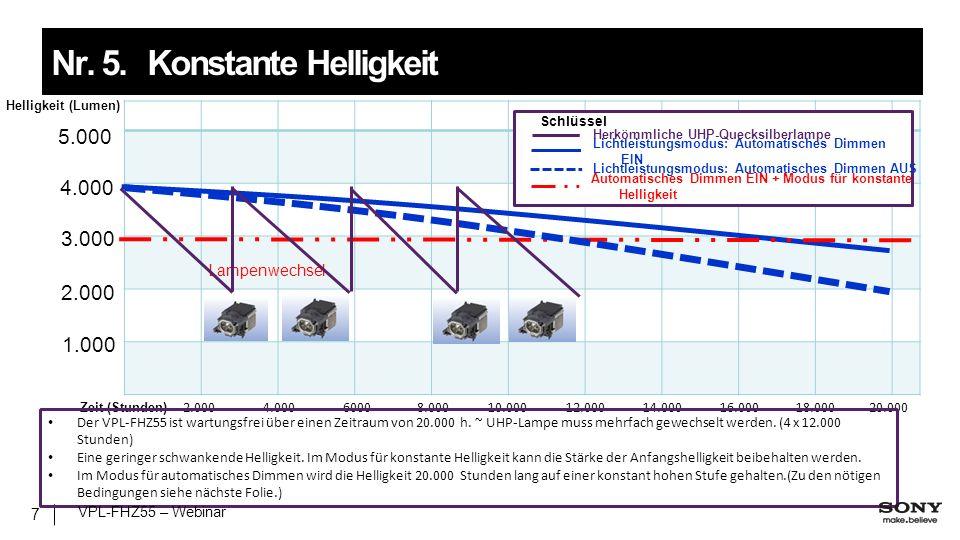 Helligkeit (Lumen) 4.000 3.000 2.000 1.000 Zeit (Stunden) 5.000 Lampenwechsel 2.0004.00060008.00010.00012.00014.00016.00018.00020.000 Der VPL-FHZ55 ist wartungsfrei über einen Zeitraum von 20.000 h.