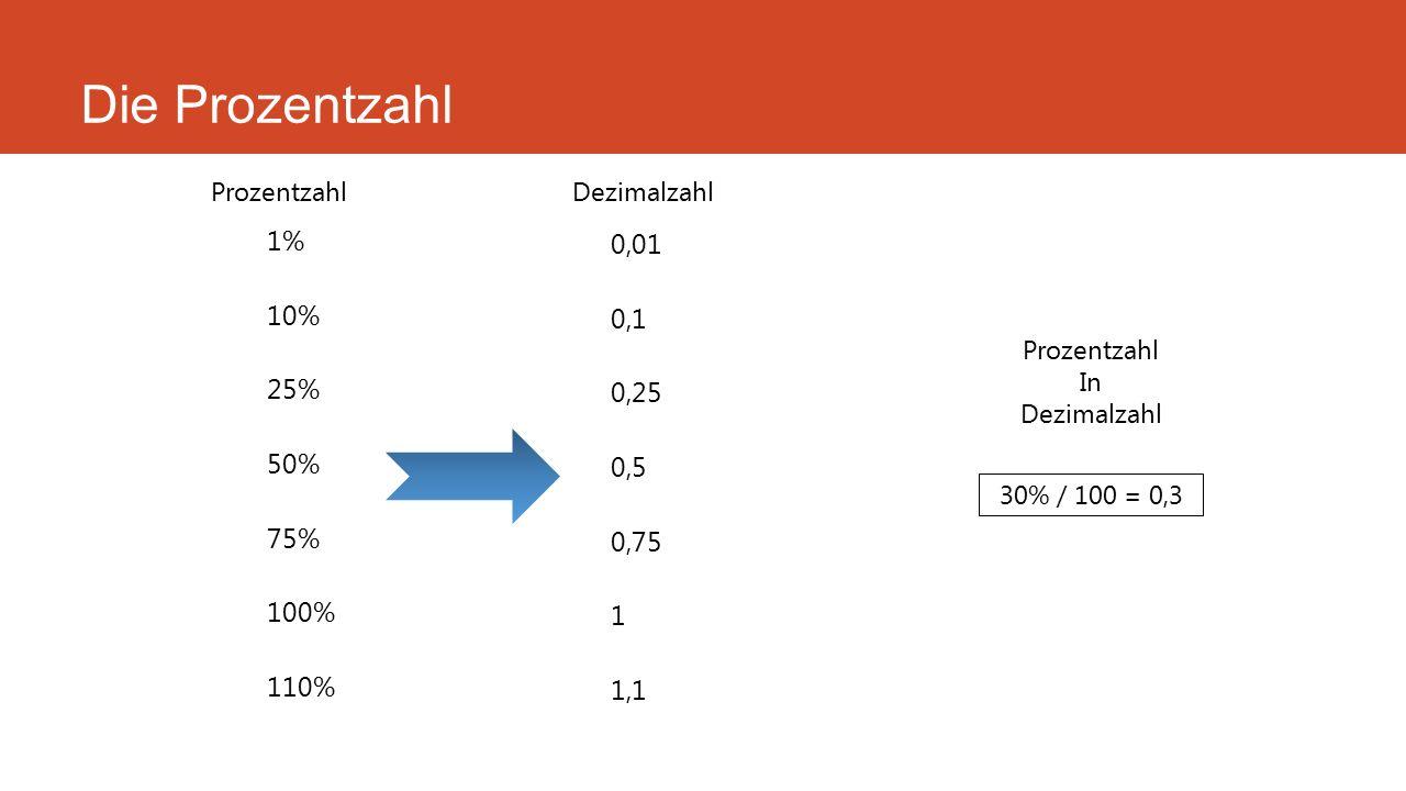 Die Prozentzahl 1% 10% 25% 50% 75% 100% 110% 0,01 0,1 0,25 0,5 0,75 1 1,1 ProzentzahlDezimalzahl Prozentzahl In Dezimalzahl 30% / 100 = 0,3