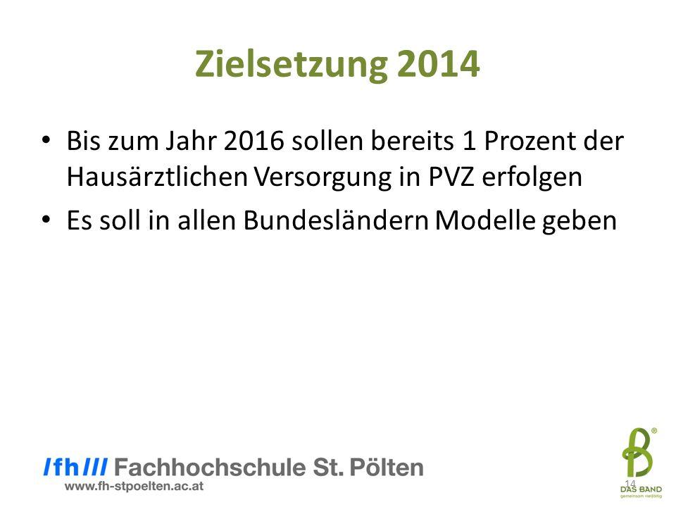 14 Zielsetzung 2014 Bis zum Jahr 2016 sollen bereits 1 Prozent der Hausärztlichen Versorgung in PVZ erfolgen Es soll in allen Bundesländern Modelle ge