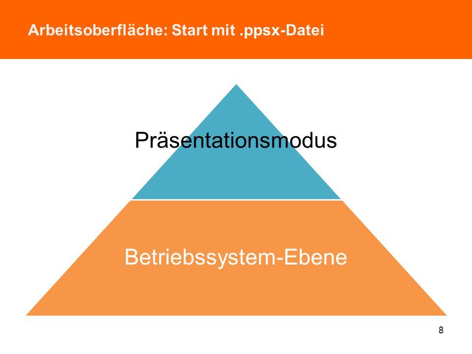 Arbeitsoberfläche: Start mit.pptx-Datei 7 Präsentationsmodus PowerPoint- Entwicklungsmodus Betriebssystem-Ebene