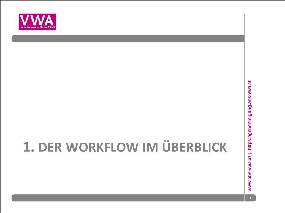 1. DER WORKFLOW IM ÜBERBLICK 3