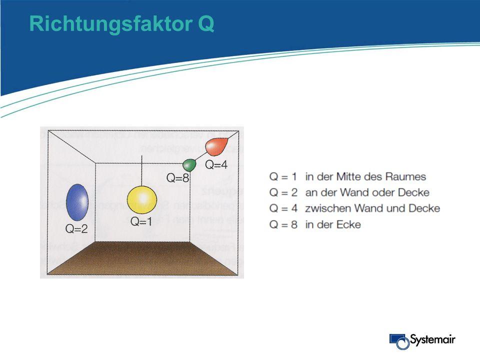Richtungsfaktor Q