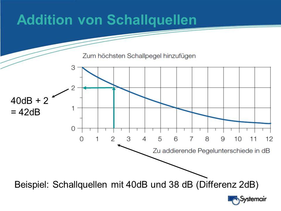 Addition von Schallquellen Beispiel: Schallquellen mit 40dB und 38 dB (Differenz 2dB) 40dB + 2 = 42dB