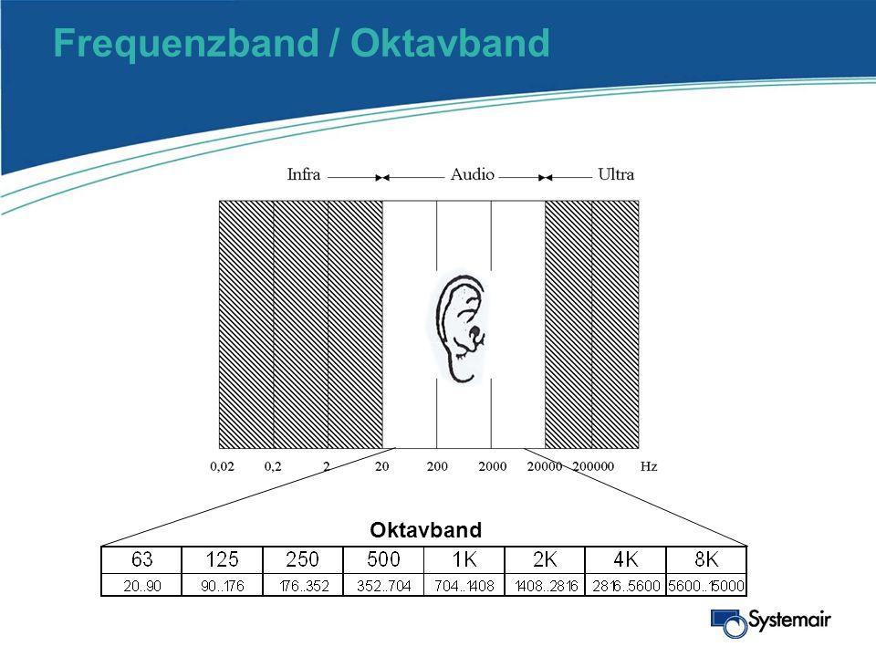 Lautstärke Gleiche Lautstärke empfindet der Mensch bei: 63 Hz73 dB 125 Hz66 dB 2000 Hz50 dB Gleicher Schalldruck – niedrige Frequenz (tiefer Ton) Gleicher Schalldruck – hohe Frequenz (hoher Ton)