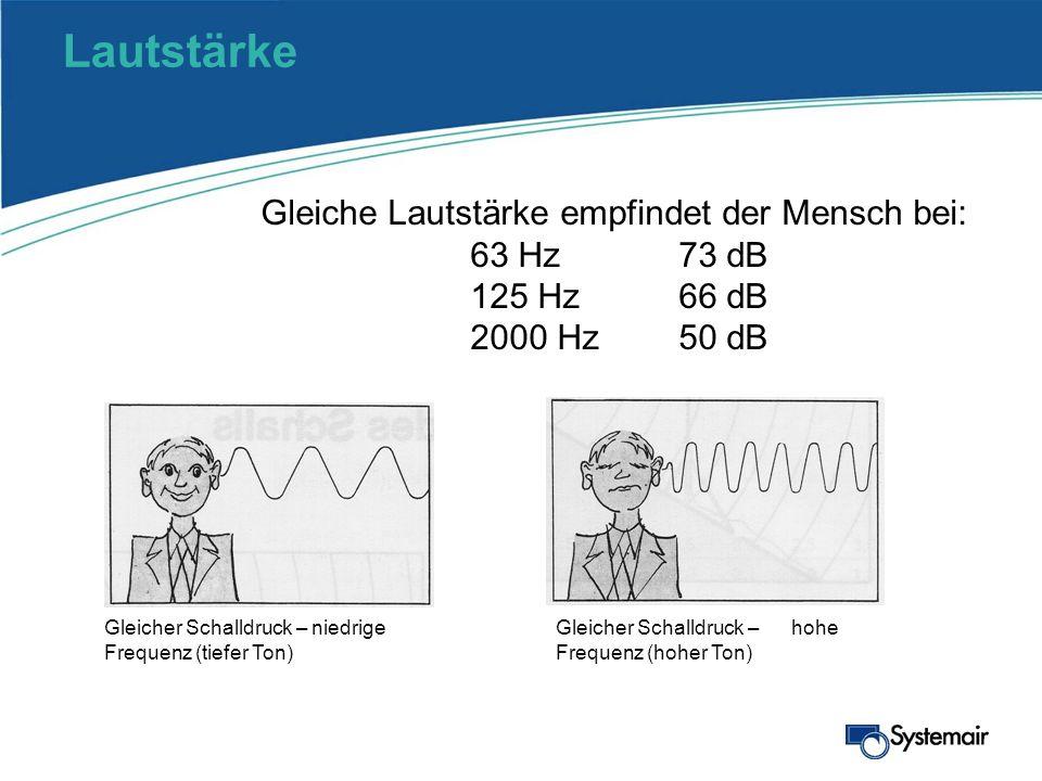 Lautstärke Gleiche Lautstärke empfindet der Mensch bei: 63 Hz73 dB 125 Hz66 dB 2000 Hz50 dB Gleicher Schalldruck – niedrige Frequenz (tiefer Ton) Glei