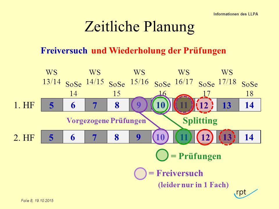 Zeitliche Planung Folie 8, 19.10.2015 Informationen des LLPA 1. HF 2. HF WS 13/14 SoSe 14 WS 14/15 SoSe 15 WS 15/16 SoSe 16 WS 16/17 SoSe 17 WS 17/18