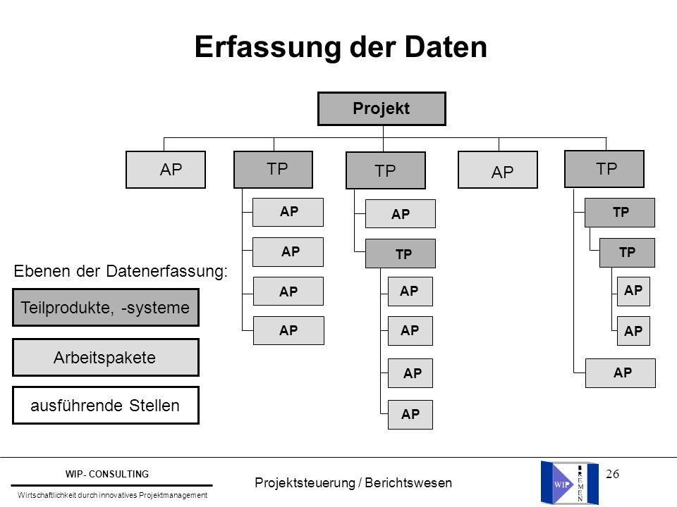 26 Erfassung der Daten Projekt AP TP AP TP AP TP AP TP Ebenen der Datenerfassung: Arbeitspakete Teilprodukte, -systeme ausführende Stellen Projektsteu