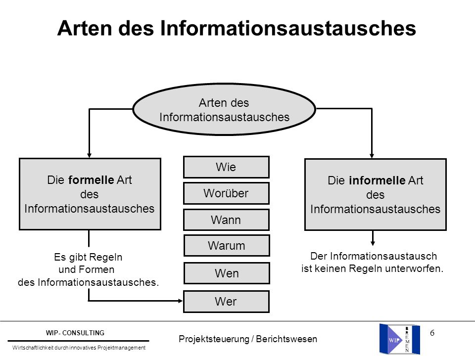 6 Arten des Informationsaustausches Wie Worüber Wann Warum Wen Wer Arten des Informationsaustausches Die formelle Art des Informationsaustausches Die