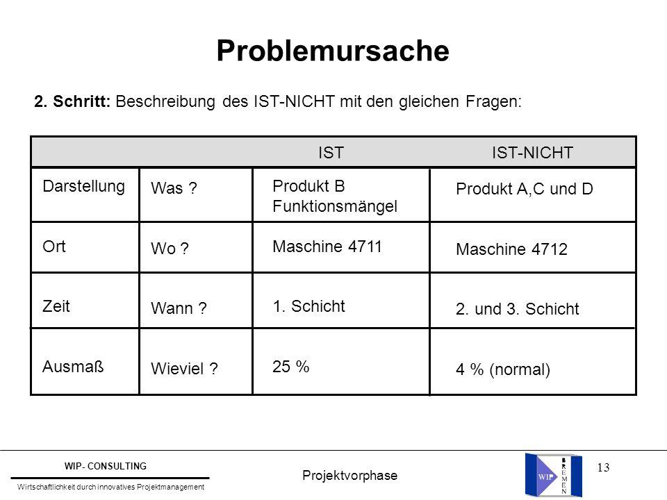 13 Problemursache 2. Schritt: Beschreibung des IST-NICHT mit den gleichen Fragen: Was ? Wo ? Wann ? Wieviel ? Darstellung Ort Zeit Ausmaß Produkt B Fu