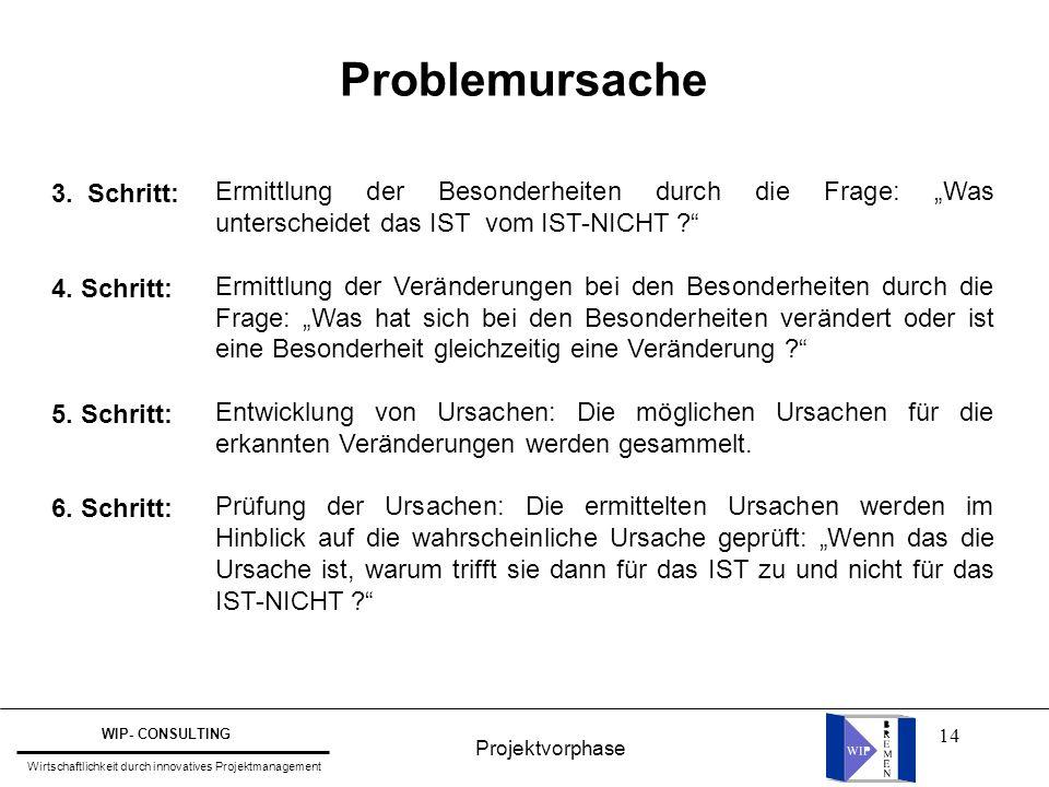 """14 Problemursache 3. Schritt: 4. Schritt: 5. Schritt: 6. Schritt: Ermittlung der Besonderheiten durch die Frage: """"Was unterscheidet das IST vom IST-NI"""