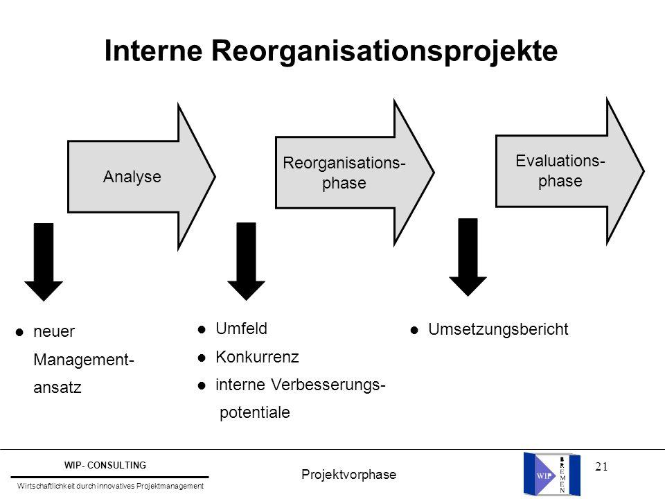 21 Interne Reorganisationsprojekte Evaluations- phase Analyse Reorganisations- phase l Umfeld l Konkurrenz l interne Verbesserungs- potentiale l Umset