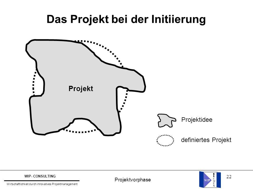 22 Das Projekt bei der Initiierung Projekt Projektidee definiertes Projekt Projektvorphase WIP- CONSULTING Wirtschaftlichkeit durch innovatives Projek